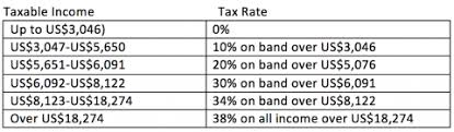 Capital Gains Tax Chart 2017 Property And Personal Taxes In Morocco Re Talk Mena