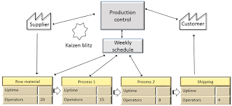 Value Stream Mapping Examples An Example Of Value Stream Mapping For A Manufacturing