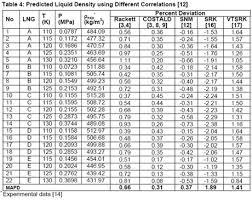 Liquid Nitrogen Gas Conversion Chart Guidelines For Liquid Density Prediction Part 1