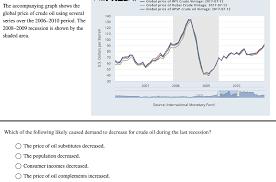 Wti Crude Oil Price Chart 2009 Solved _ Global Price Of Wti Crude Vintage 2017 07 12 Th