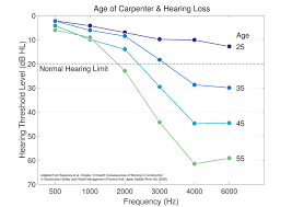 Hearing Chart Cdc Noise And Hearing Loss Prevention Facts And