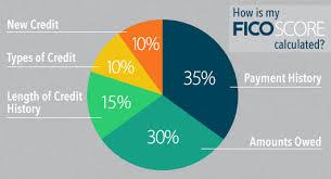 Credit Score Chart 2018 Fico Score Trumark Financial Credit Union