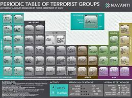 Periodic Table Of Terrorists   Freedom and Liberty vs. Islam and ...
