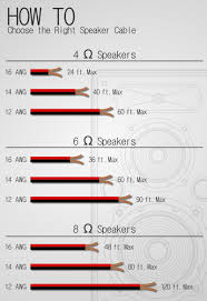 Speaker Wire Length Chart Choosing The Right Speaker Wire Sewell Direct