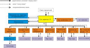 Анализ системы управления организации Дипломная работа  На рис 2 2 1 представлена схема коммуникационных потоков ООО АККОМ