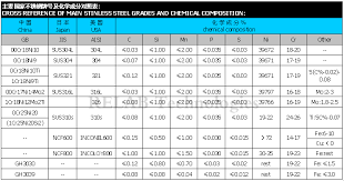 Brass Chemical Composition Chart 24 Systematic Steel Material Grade Chart