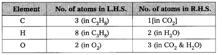 in balancing a chemical equation with