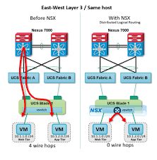 taking care of basics network virtualization automation and a similar and more common use case occurs for vm to vm traffic on two separate blades in the same ucs traffic would normally need to hit the router