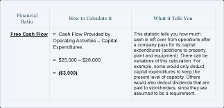 online cash flow calculator financial ratios statement of cash flows accountingcoach