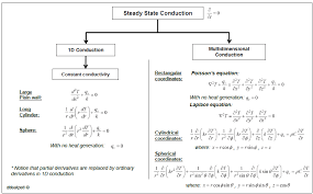 steady state conduction flowchart