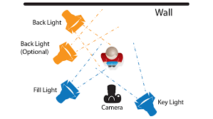 3 point lighting diagram showing key fill and back lights