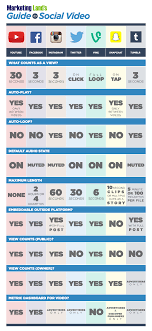 Social Media Comparison Chart Social Video Chart Your At A Glance Guide To 7 Major