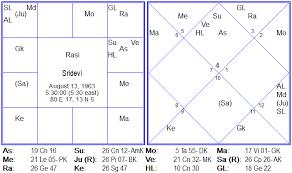 Arjun Kapoor Birth Chart Sridevi Kapoor The Astrological Analysis Behind Her Death
