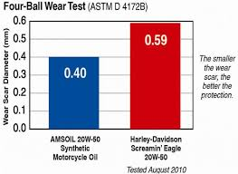 Harley Davidson Oil Chart Amsoil Motorcycle Oil Os Best Oil Calgary Amsoil Products
