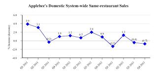 Applebee S Calories Chart Din 12 31 2013 10k