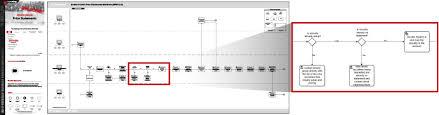 Flow Charts For Investment Banks Trade Management Opsdog