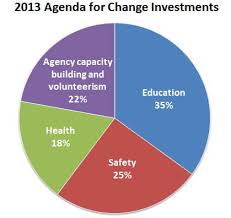 Investment Pie Chart 2013 United Way Of Dane County