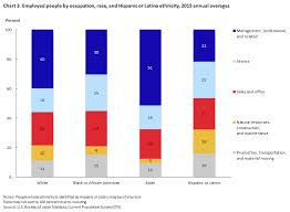 Welfare Chart By Race 2015 Labor Force Characteristics By Race And Ethnicity 2015