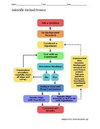 Flow Chart Showing Scientific Method Scientific Method Flowchart Visual For Students