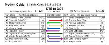 rs 232 connections that work connecting devices or converters modem cable straight cable db25 to db25
