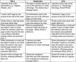 essay about summer jobs marking