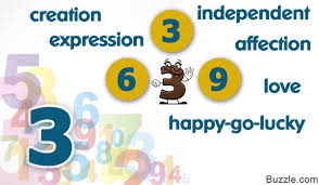 Numerology Friendly Numbers Chart A Complete Guide To Finding Love Compatibility Based On