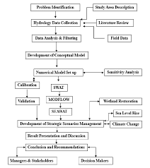 Flow Chart For The Research Methodology Download