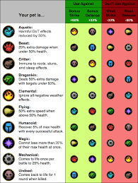 Wow Pet Battle Chart Wow Pet Battles Strong Vs Weak Infographic In 2019