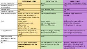 Insulin Pump Comparison Chart How To Use Technology To Monitor And Improve Blood Sugar