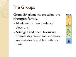 Chapter 5 The Periodic Table. - ppt video online download