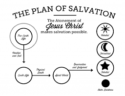 Church Of Christ Plan Of Salvation Chart The Plan Of Salvation Printable The Gospel Home
