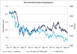 Gold Price Chart Today Usa Www Bedowntowndaytona Com