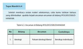 Check spelling or type a new query. Tabel 6 3 Ancaman Di Bidang Ipoleksosbudhankam Ppkn Kelas 10 Kkaktri Channel Info Pendidikan