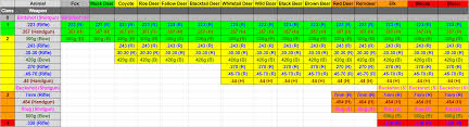 Cotw Updated Trophy Integrity Chart Thehunter