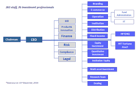 Company Organizational Structure Chart Hft Investment Management Organization Chart