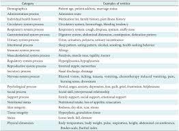 Categories Of Nursing Assessment Entities Download