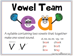 6 Syllable Types Chart 7 Syllable Types Classroom Posters Make Take Teach