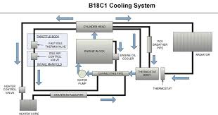 gsr b18c1 cooling system diagram team integra forums team integra this image has been resized click this bar to view the full image