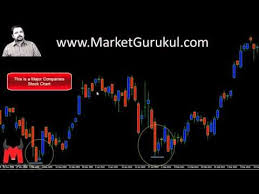 Marketgurukul Chart 20 Best Marketgurukul Images In 2019