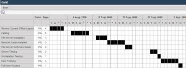 Gantt Chart Wikipedia Viewing A Gantt Chart Smartwiki