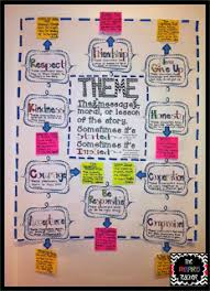 Common Core Standards Anchor Charts The Pinspired Teacher Anchoring The Standards Teaching