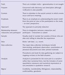 Research Tables Table 2 From Step By Step Guide To Critiquing Research Part