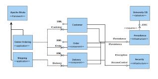 Uml Component Diagram Different Types Of Symbol In Uml