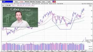 How To Read Stock Charts Cabot Wealth Network