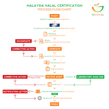 Halal Application Steps In Malaysia Thericebowl Asia Powered By