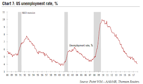 Us Unemployment Rate 1988 2018 Snbchf Com