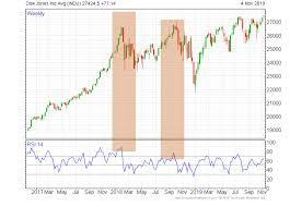 How To Predict A Market Crash And What You Can Do About It