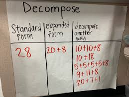 Decomposing Numbers Anchor Chart Skills
