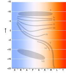 Stellar Classification Wikipedia