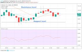 Litecoin Chart Today Bitcoin Litecoin And Ripples Xrp Price Prediction And